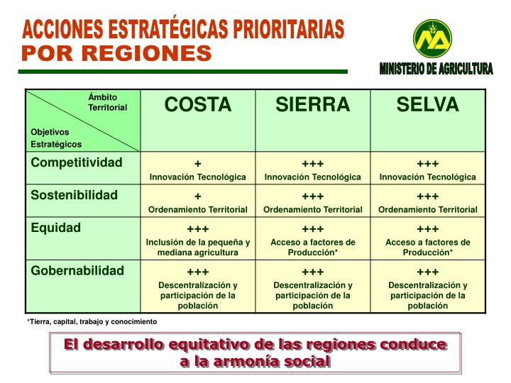 ACCIONES ESTRATÉGICAS PRIORITARIAS