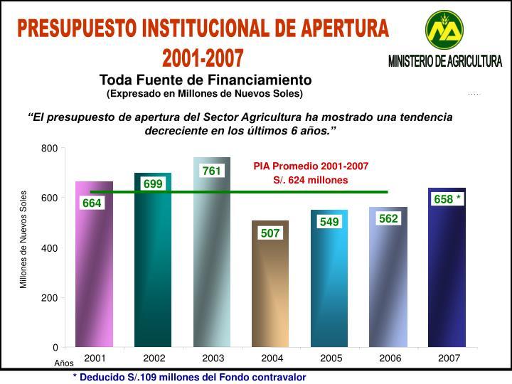 PRESUPUESTO INSTITUCIONAL DE APERTURA