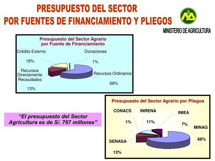 Presupuesto del Sector Agrario