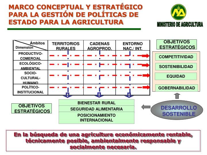 MARCO CONCEPTUAL Y ESTRATÉGICO
