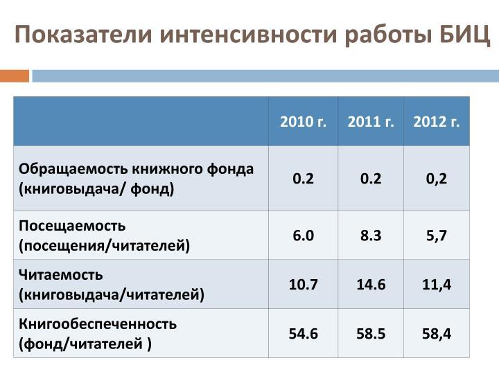 Показатели интенсивности работы БИЦ
