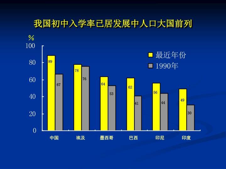 我国初中入学率已居发展中人口大国前列