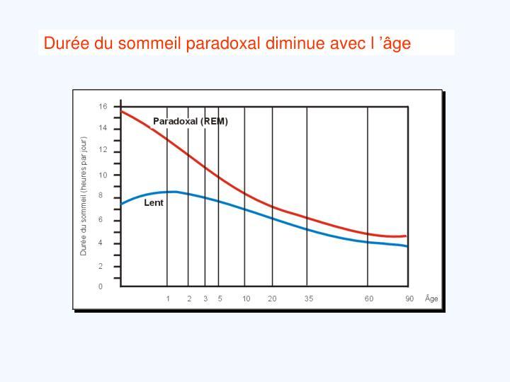 Durée du sommeil paradoxal diminue avec l'âge