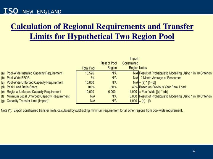 Calculation of Regional Requirements and Transfer Limits for Hypothetical Two Region Pool