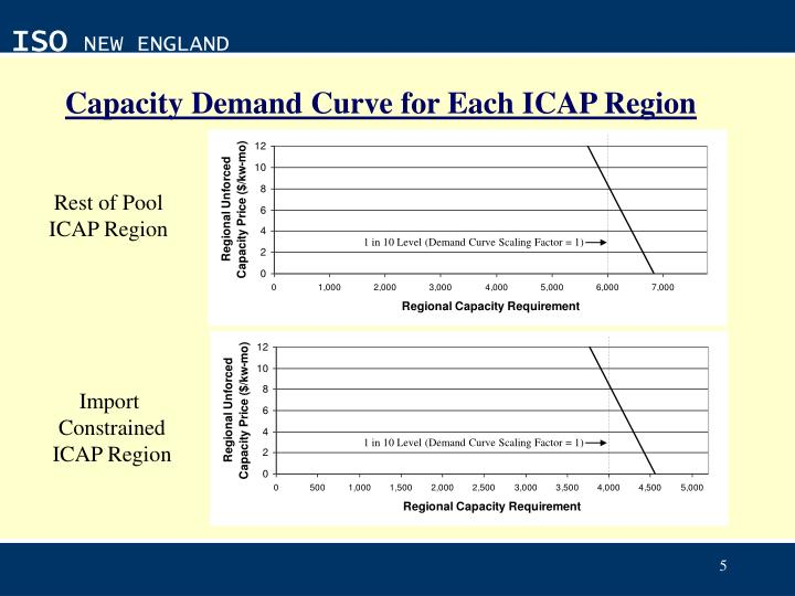 Capacity Demand Curve for Each ICAP Region