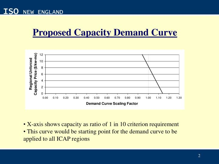 Proposed capacity demand curve