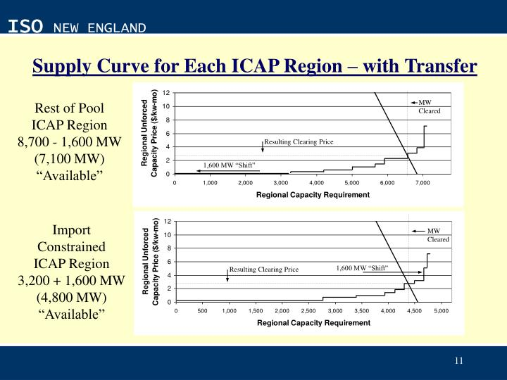 Supply Curve for Each ICAP Region – with Transfer