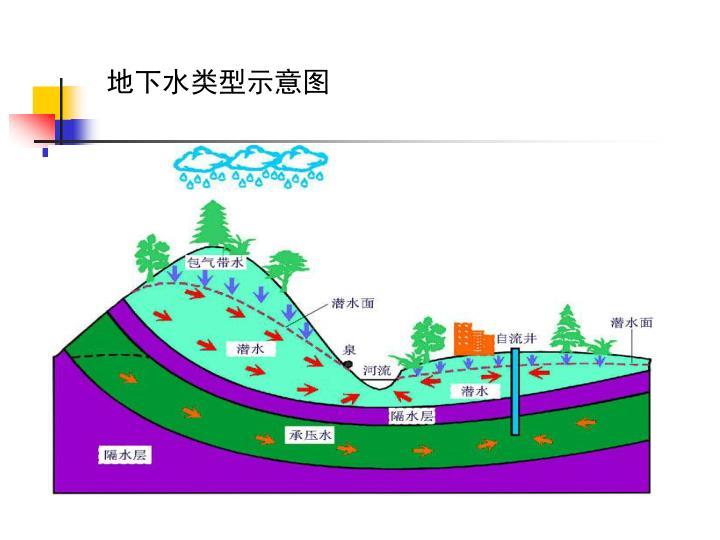 地下水类型示意图