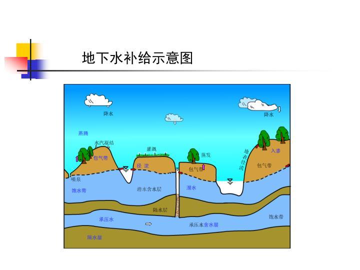地下水补给示意图