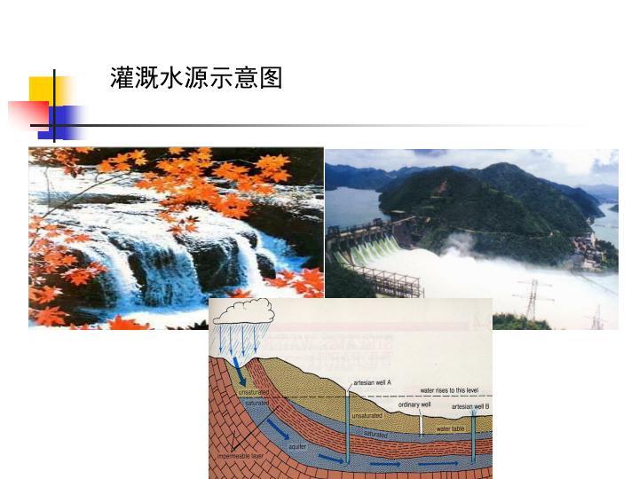 灌溉水源示意图