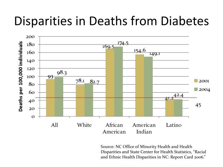 Disparities in Deaths from Diabetes