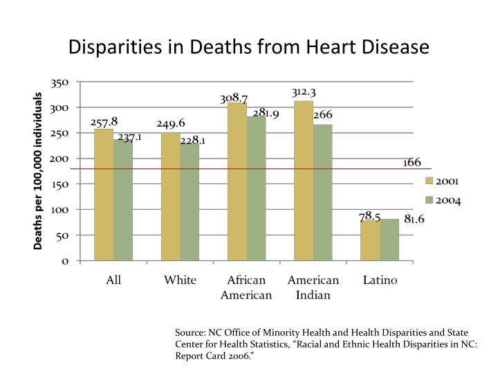 Disparities in Deaths from Heart Disease