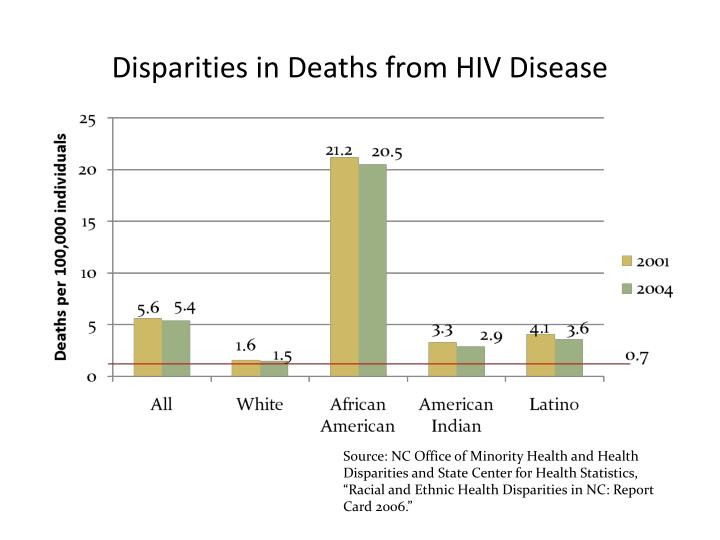 Disparities in Deaths from HIV Disease