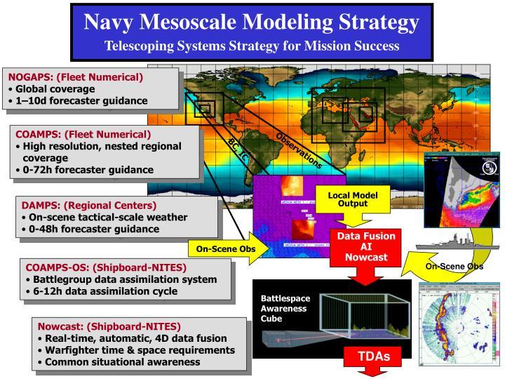 Navy Mesoscale Modeling Strategy