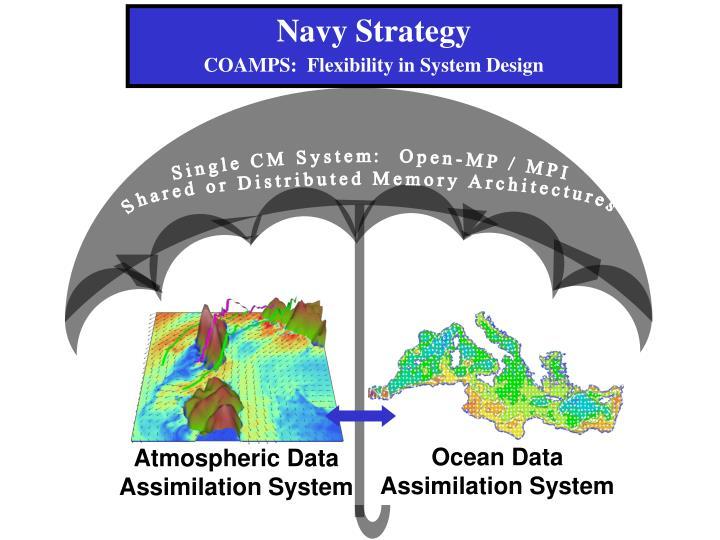 Navy Strategy