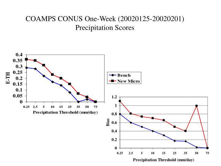 COAMPS CONUS One-Week (20020125-20020201) Precipitation Scores