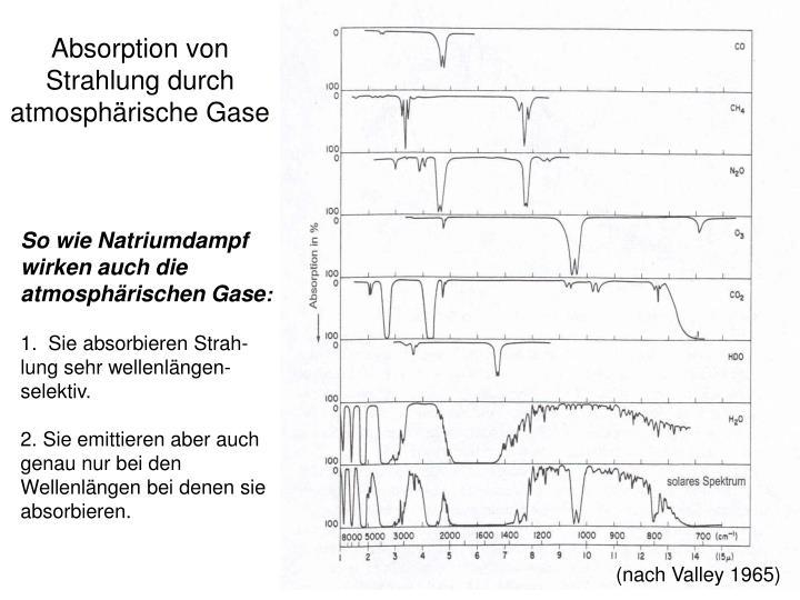 Absorption von Strahlung durch atmosphärische Gase