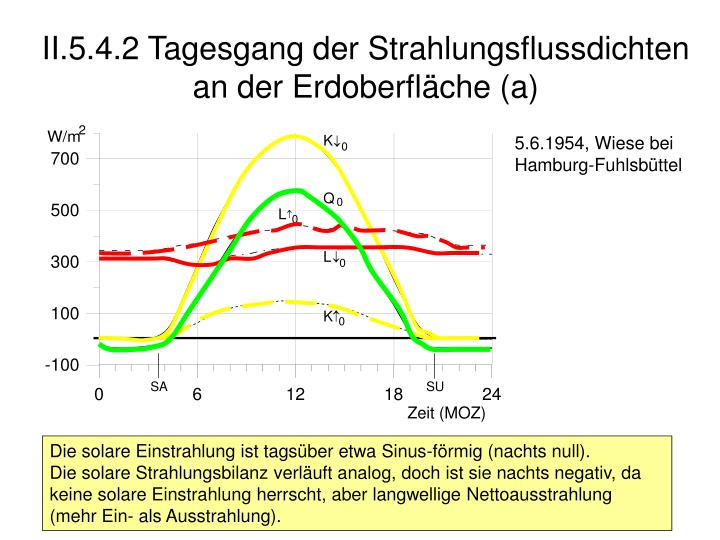 II.5.4.2 Tagesgang der Strahlungsflussdichten an der Erdoberfläche (a)