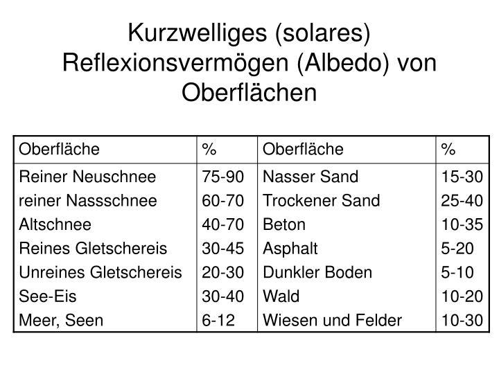 Kurzwelliges (solares) Reflexionsvermögen (Albedo) von Oberflächen