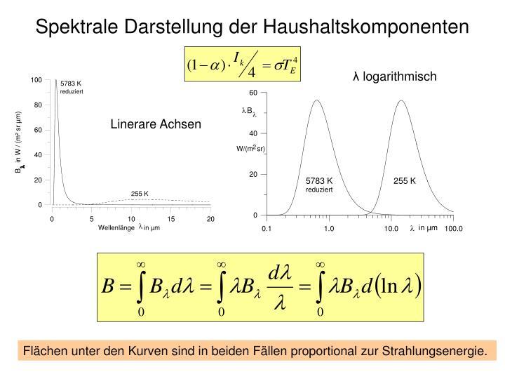 Spektrale Darstellung der Haushaltskomponenten