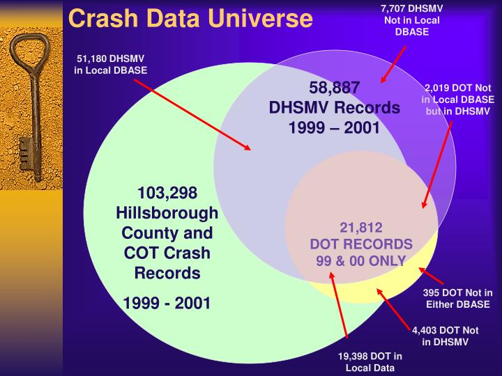 Crash Data Universe