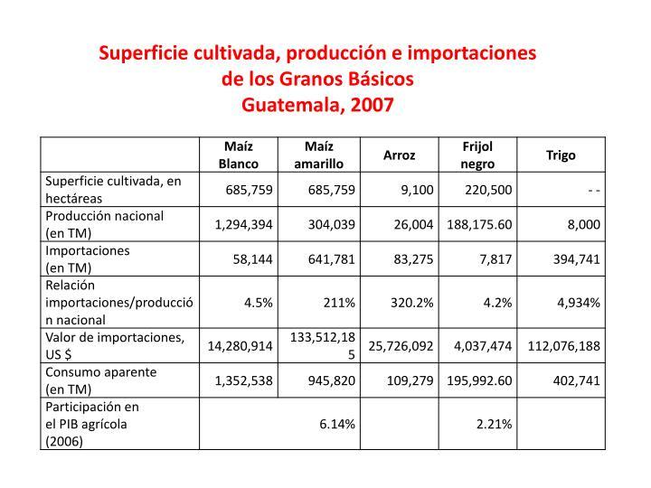 Superficie cultivada, producción e importaciones