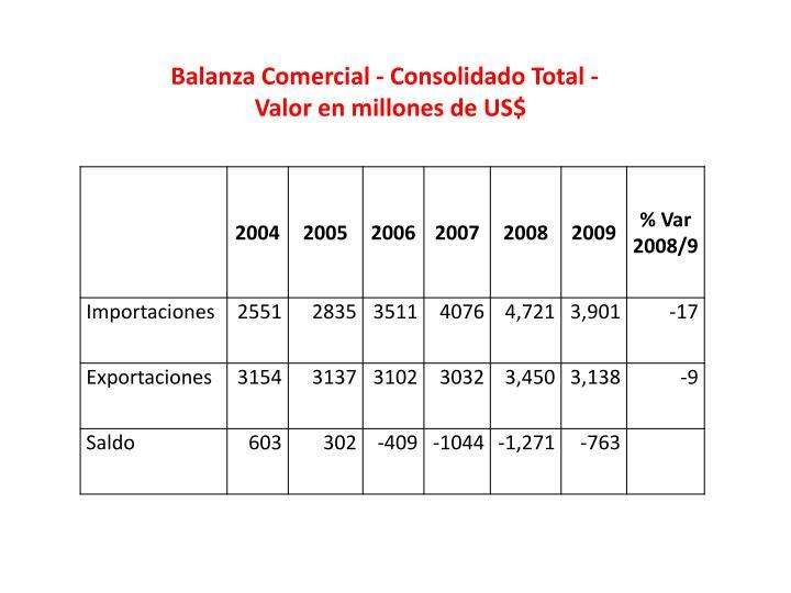 Balanza Comercial - Consolidado Total -