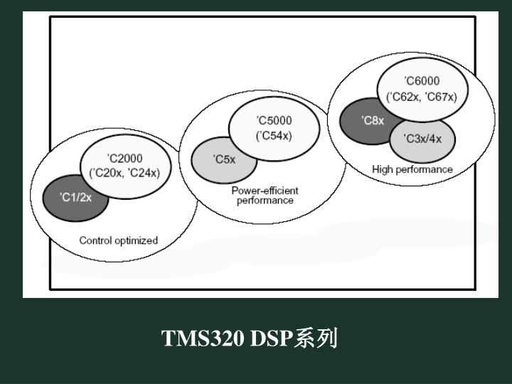 TMS320DSP