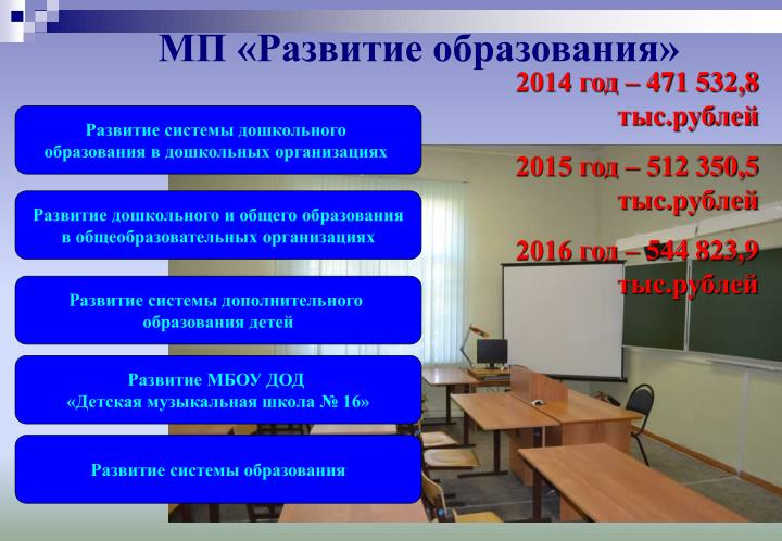 МП «Развитие образования»