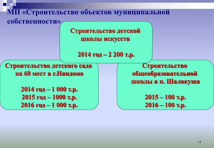 МП «Строительство объектов муниципальной собственности»