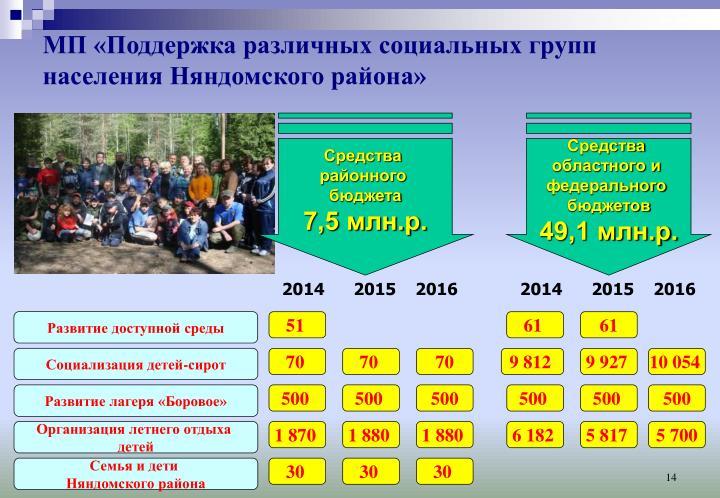 МП «Поддержка различных социальных групп населения Няндомского района»