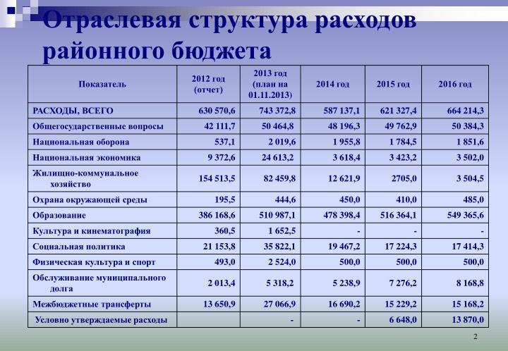 Отраслевая структура расходов районного бюджета