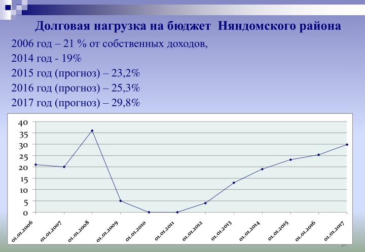 Долговая нагрузка на бюджет  Няндомского района