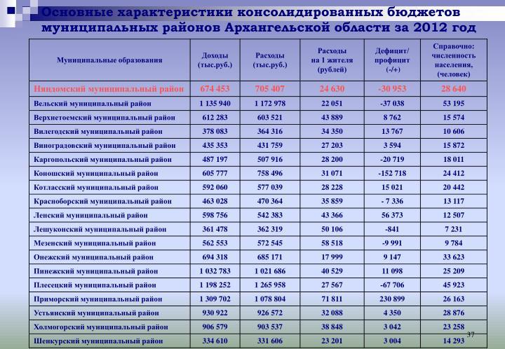 Основные характеристики консолидированных бюджетов муниципальных районов Архангельской области за 2012 год