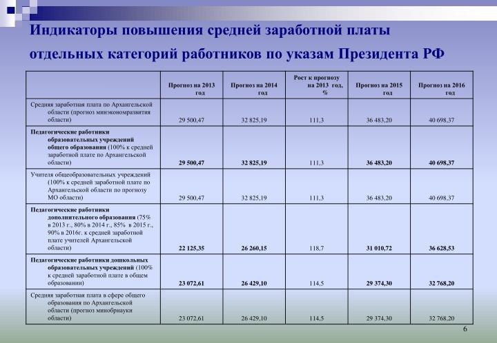 Индикаторы повышения средней заработной платы отдельных категорий работников по указам Президента РФ