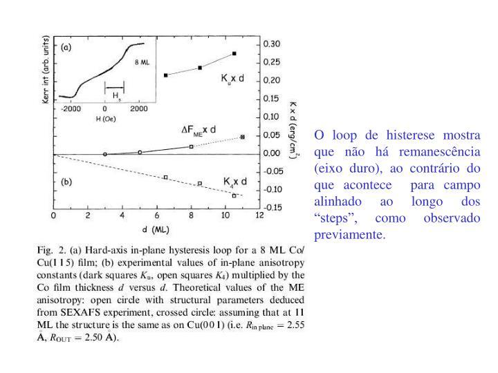 """O loop de histerese mostra que não há remanescência (eixo duro), ao contrário do que acontece  para campo alinhado ao longo dos """"steps"""", como observado previamente."""
