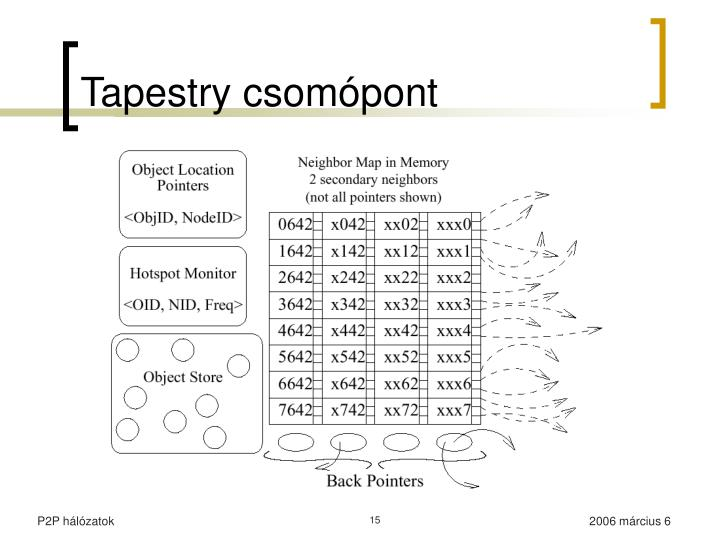 Tapestry csomópont