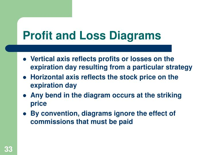 Profit and Loss Diagrams