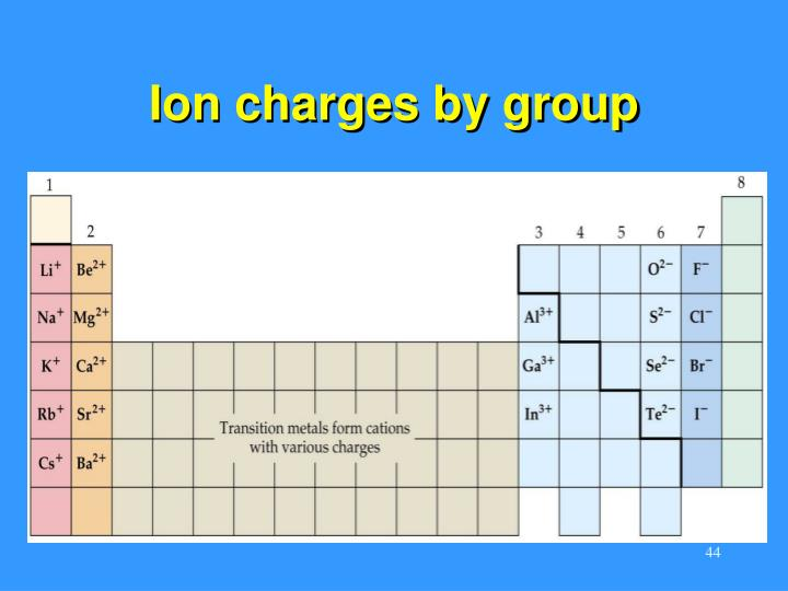 Ion charges by group