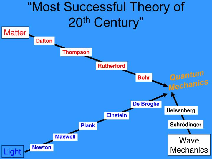 """Most Successful Theory of 20"