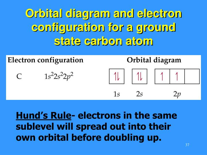 Orbital diagram and electron configuration for a ground state carbon atom