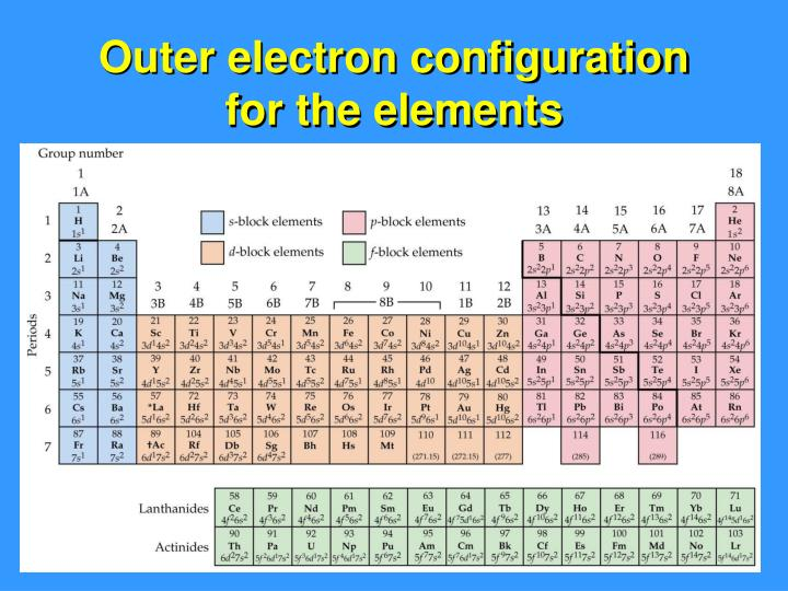 Outer electron configuration for the elements