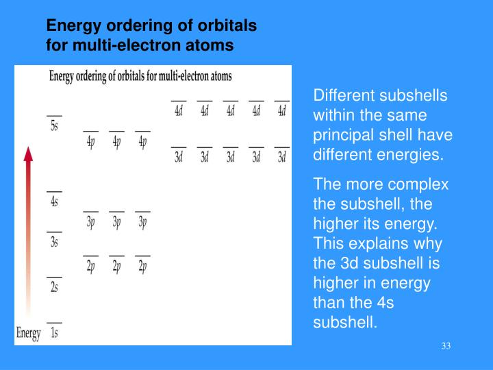 Energy ordering of orbitals for multi-electron atoms