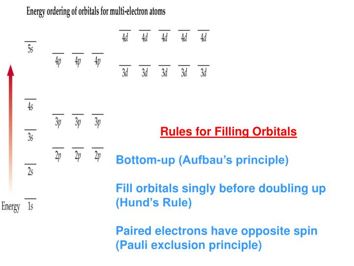 Rules for Filling Orbitals