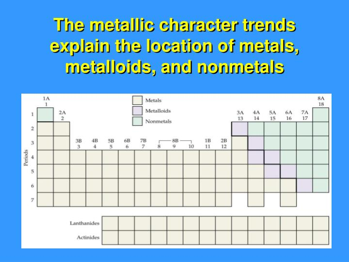 The metallic character trends explain the location of metals, metalloids, and nonmetals