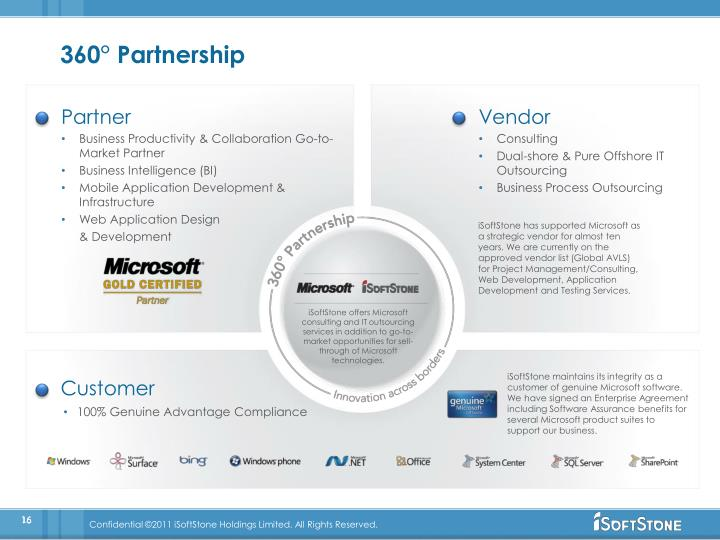 360° Partnership