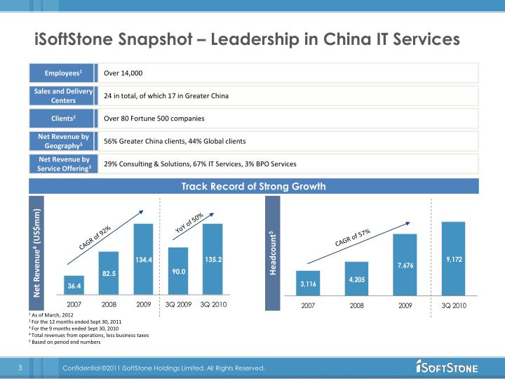 Isoftstone snapshot leadership in china it services