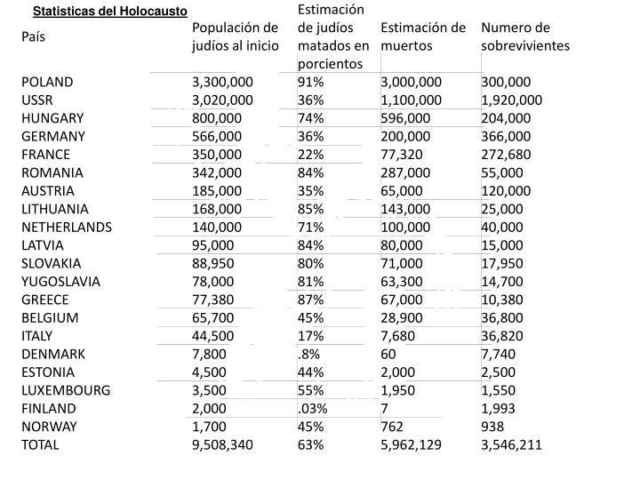 Statisticas del Holocausto