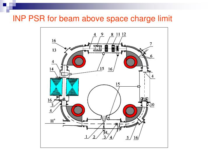 INP PSR for beam above space charge limit