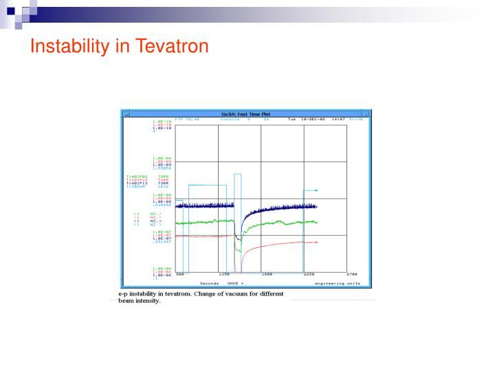 Instability in Tevatron